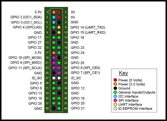 MCO0074-GPIO.jpg